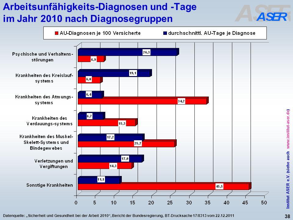 Arbeitsunfähigkeits-Diagnosen und -Tage im Jahr 2010 nach Diagnosegruppen