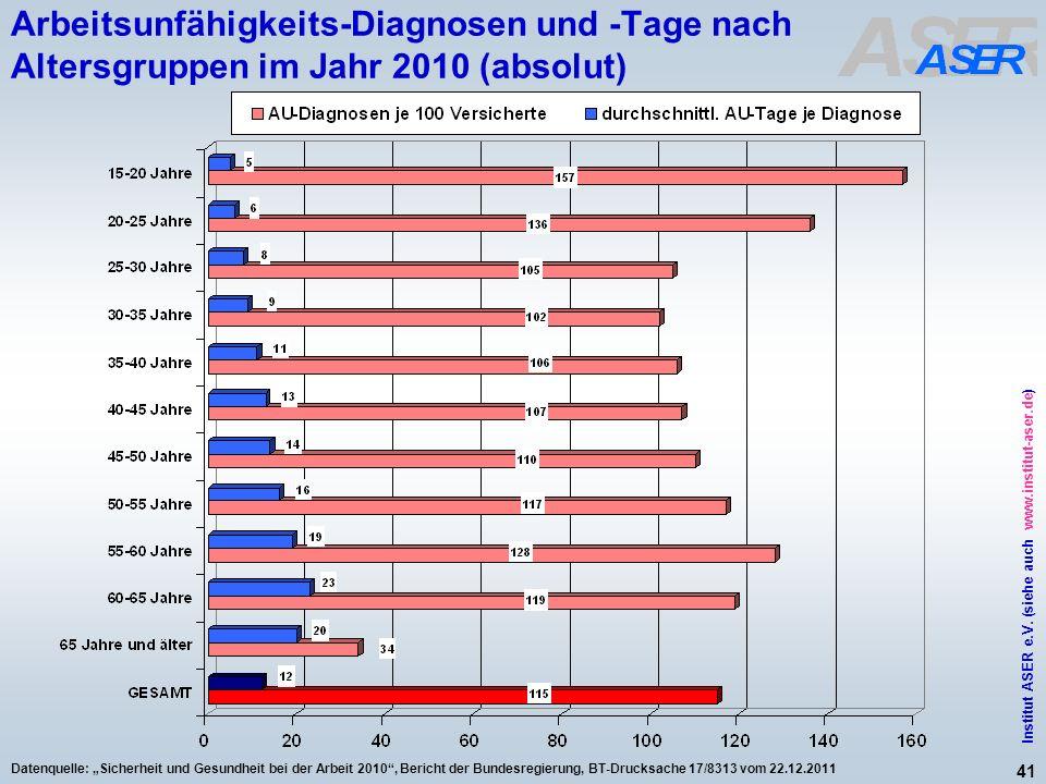 Arbeitsunfähigkeits-Diagnosen und -Tage nach Altersgruppen im Jahr 2010 (absolut)