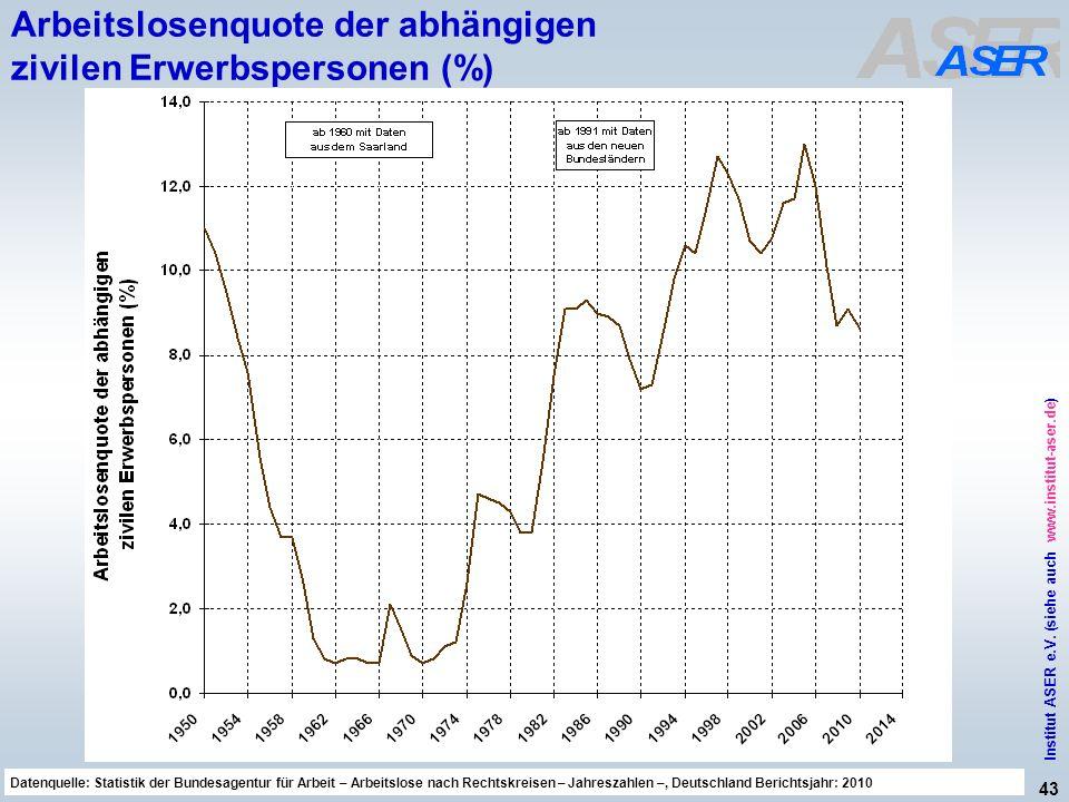 Arbeitslosenquote der abhängigen zivilen Erwerbspersonen (%)