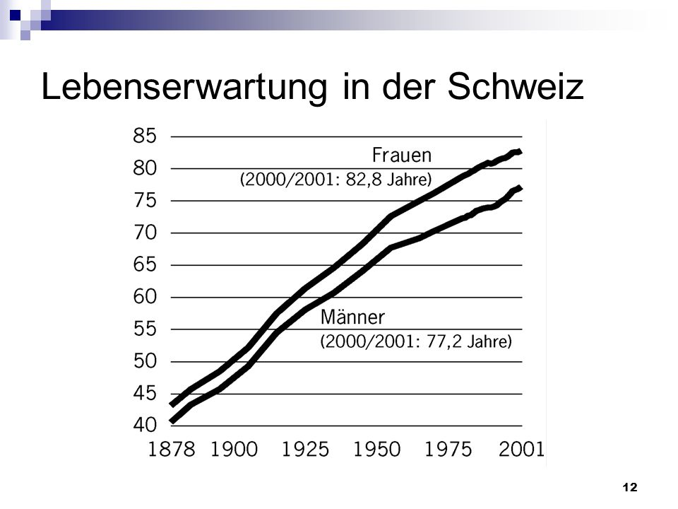 Lebenserwartung in der Schweiz