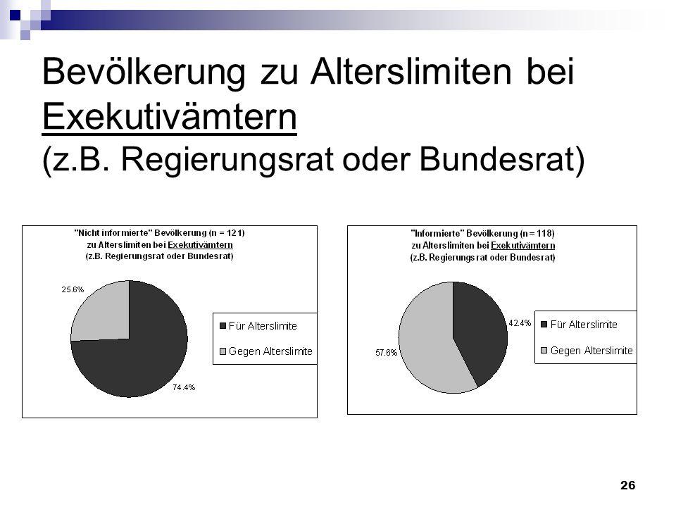 Bevölkerung zu Alterslimiten bei Exekutivämtern (z. B