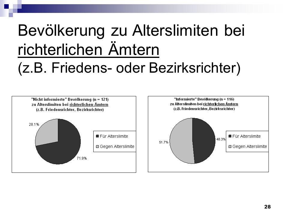 Bevölkerung zu Alterslimiten bei richterlichen Ämtern (z. B