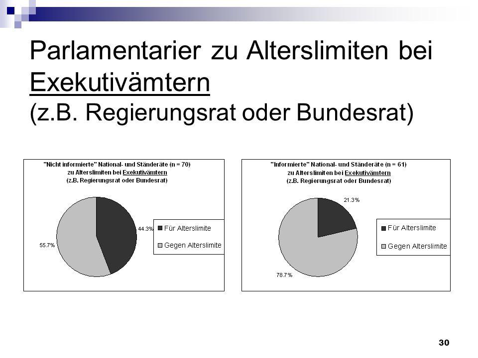 Parlamentarier zu Alterslimiten bei Exekutivämtern (z. B