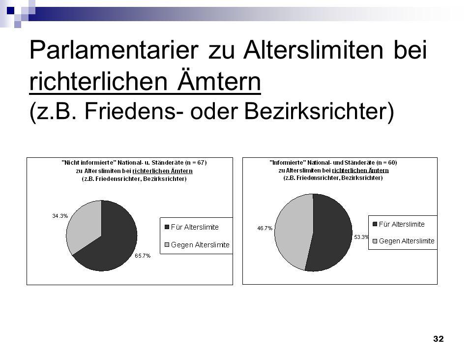 Parlamentarier zu Alterslimiten bei richterlichen Ämtern (z. B