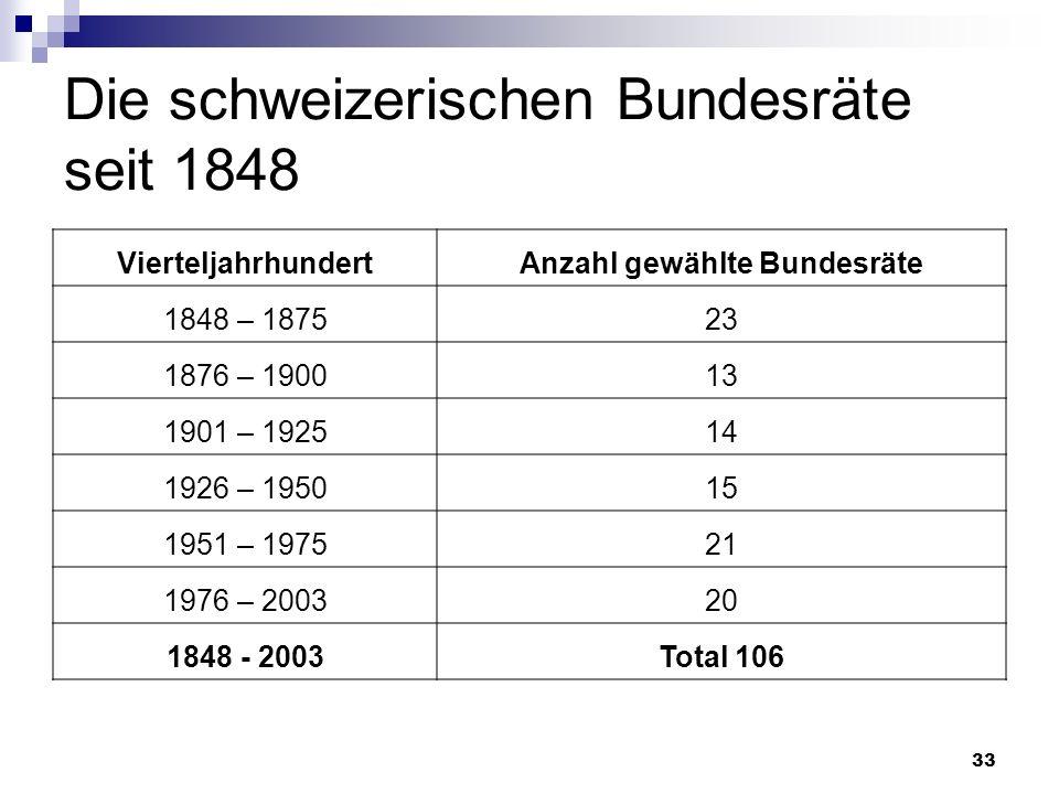 Die schweizerischen Bundesräte seit 1848