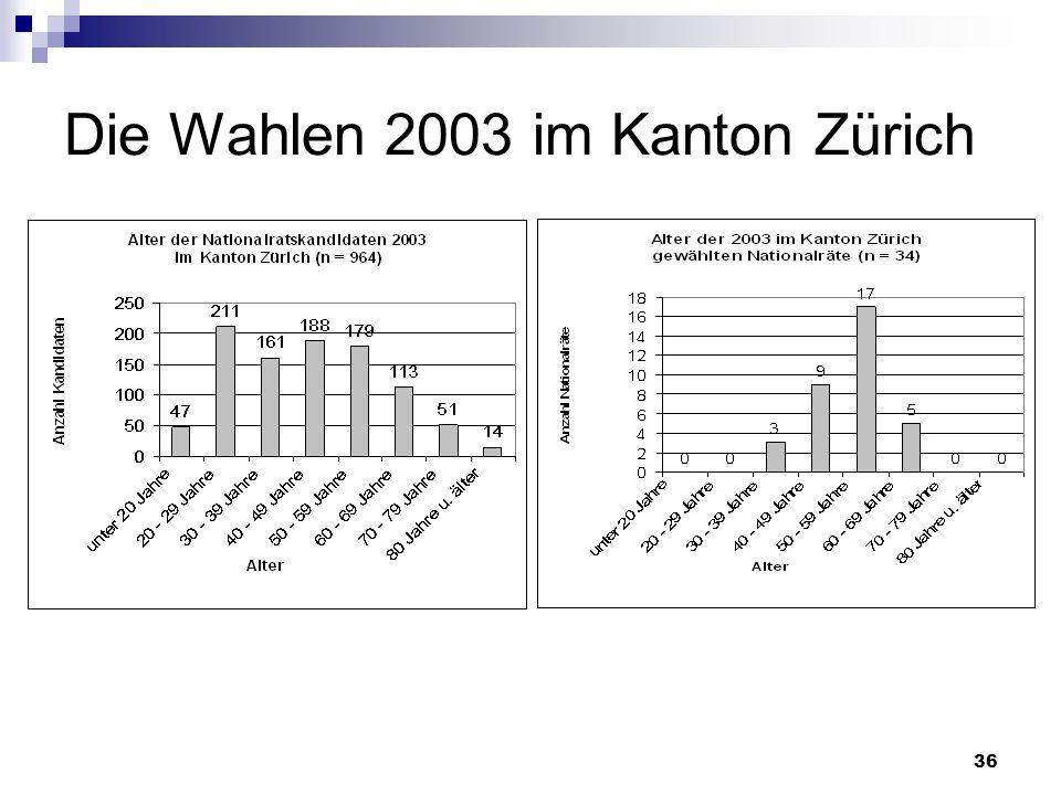Die Wahlen 2003 im Kanton Zürich
