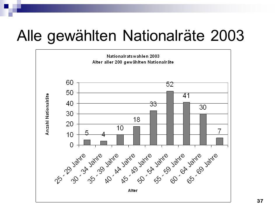 Alle gewählten Nationalräte 2003