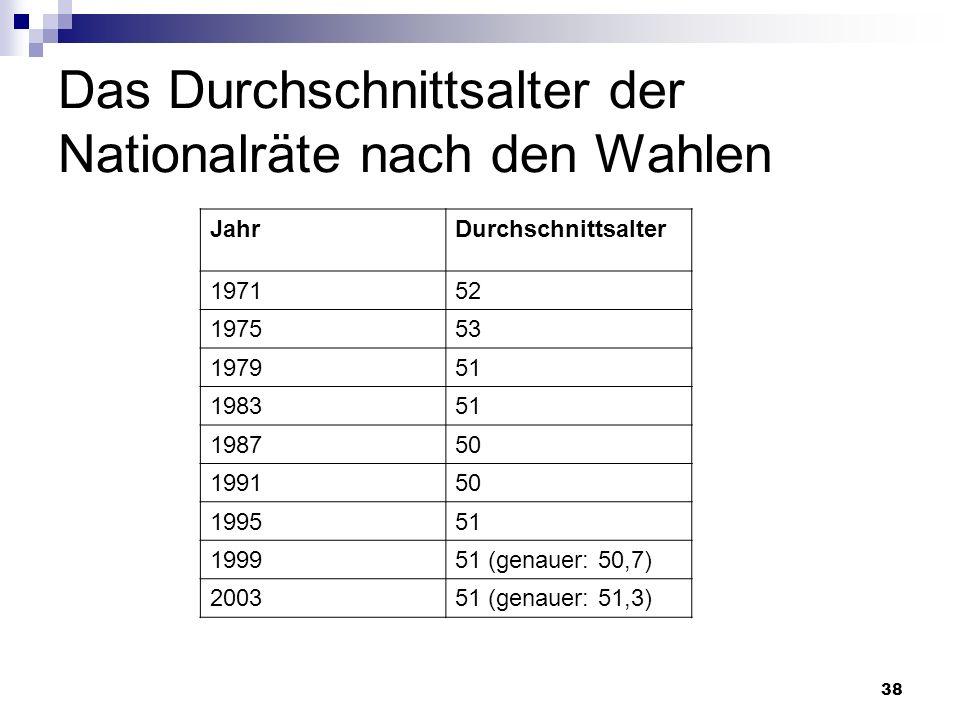 Das Durchschnittsalter der Nationalräte nach den Wahlen