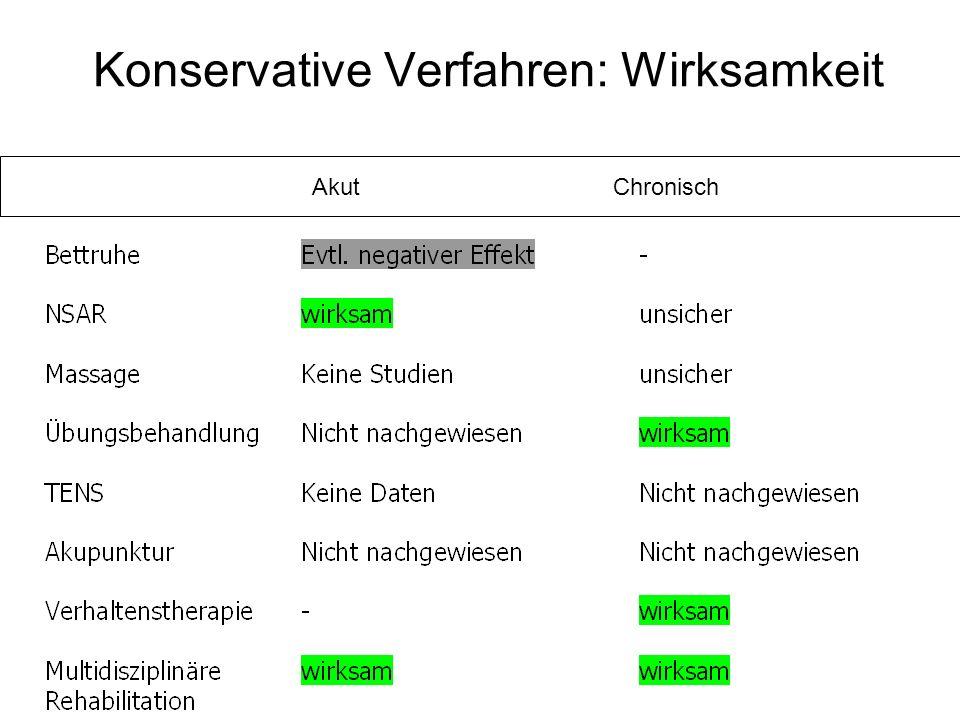 Konservative Verfahren: Wirksamkeit