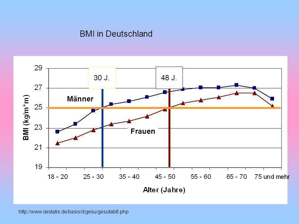 BMI in Deutschland 30 J. 48 J. Männer Frauen
