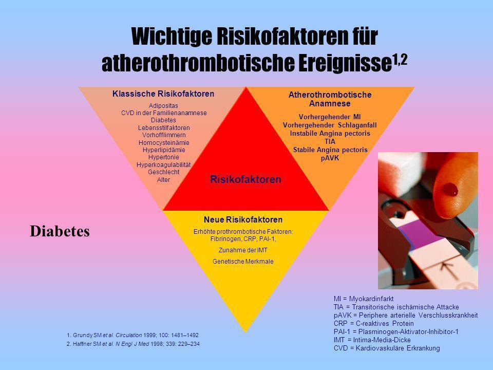 Wichtige Risikofaktoren für atherothrombotische Ereignisse1,2
