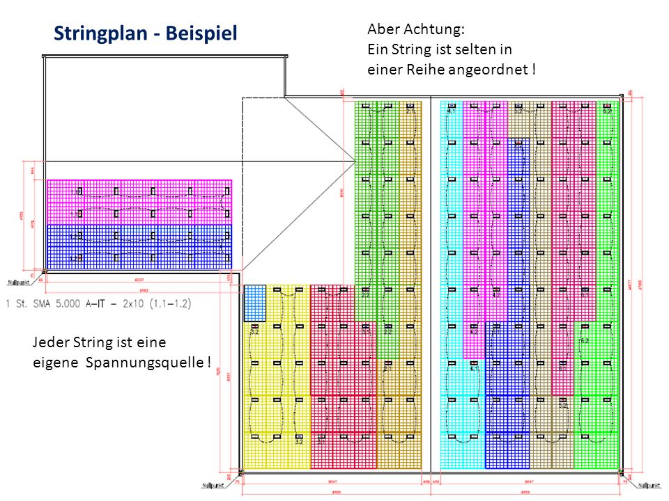 Stringplan - Beispiel Aber Achtung: