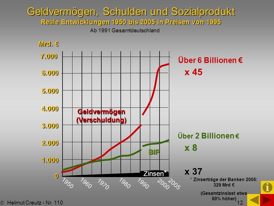 Geldvermögen, Schulden und Sozialprodukt Reale Entwicklungen 1950 bis 2005 in Preisen von 1995