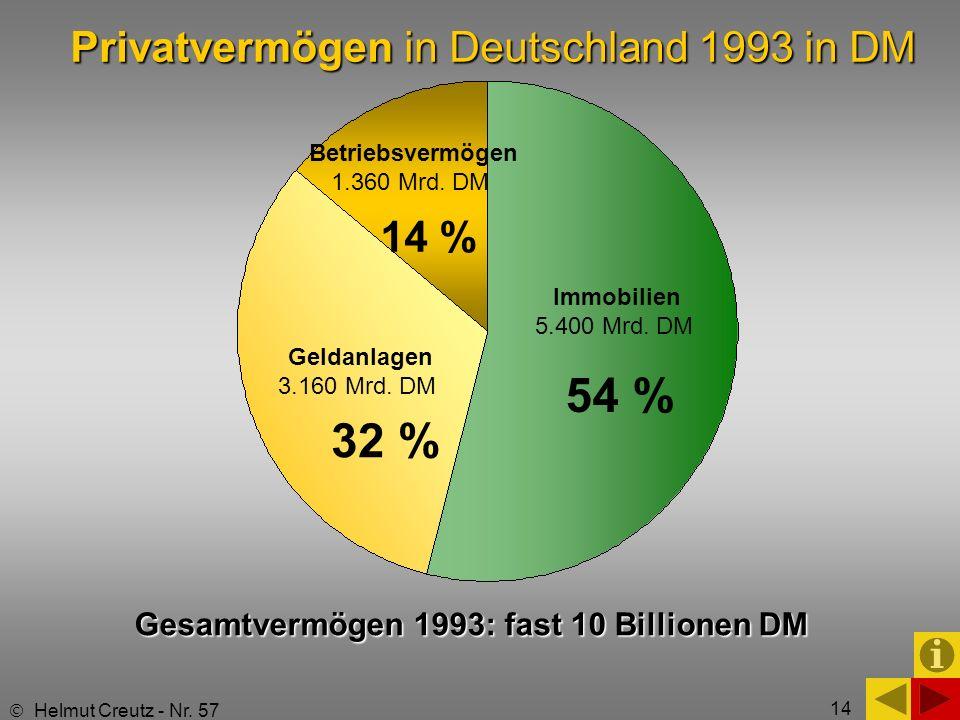 Privatvermögen in Deutschland 1993 in DM