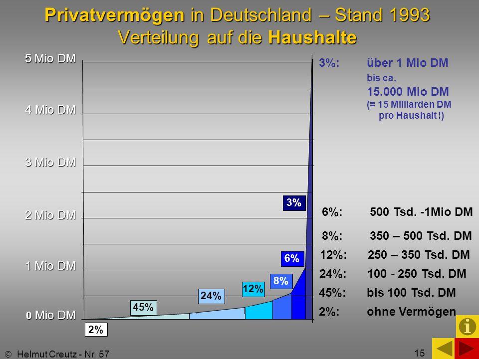 Privatvermögen in Deutschland – Stand 1993 Verteilung auf die Haushalte