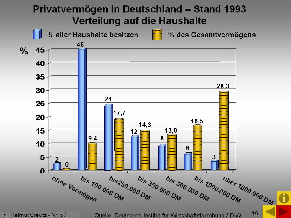 % % aller Haushalte besitzen % des Gesamtvermögens 45 28,3 24 17,7