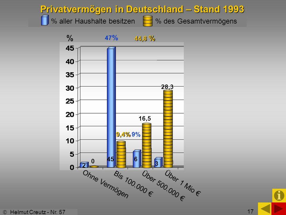 Privatvermögen in Deutschland – Stand 1993