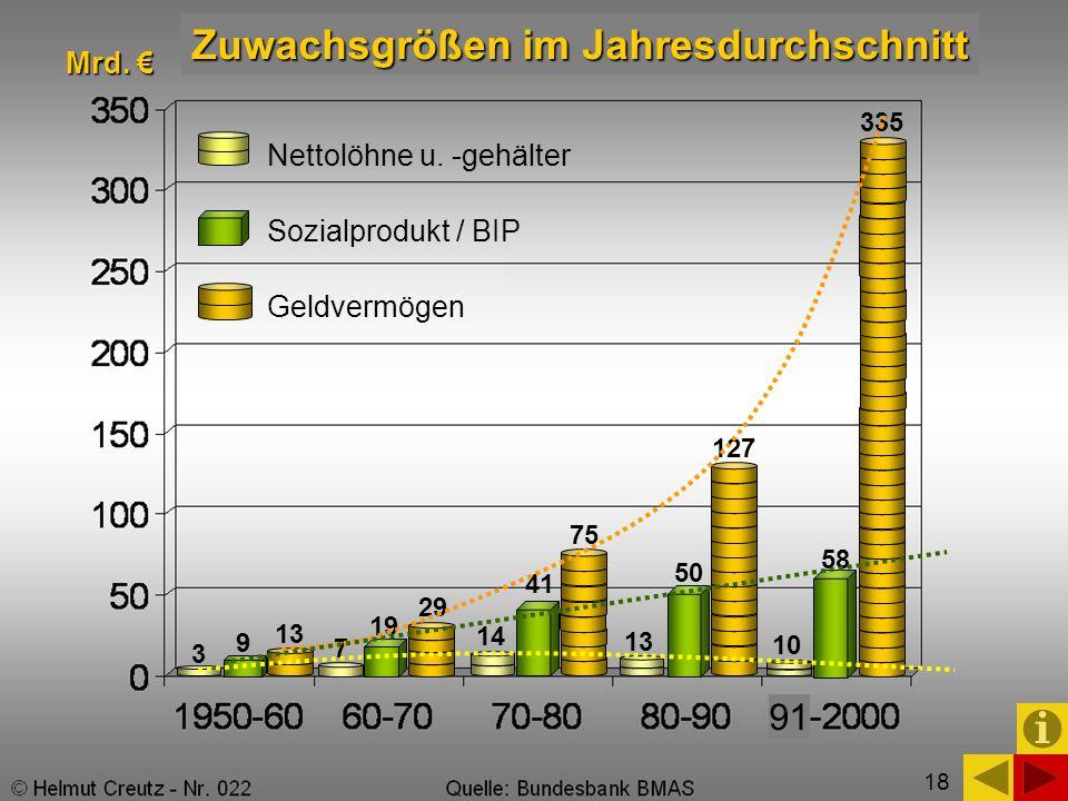 Zuwachsgrößen im Jahresdurchschnitt