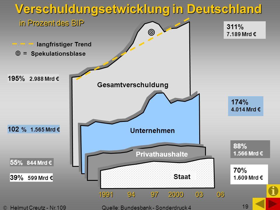 Verschuldungsetwicklung in Deutschland