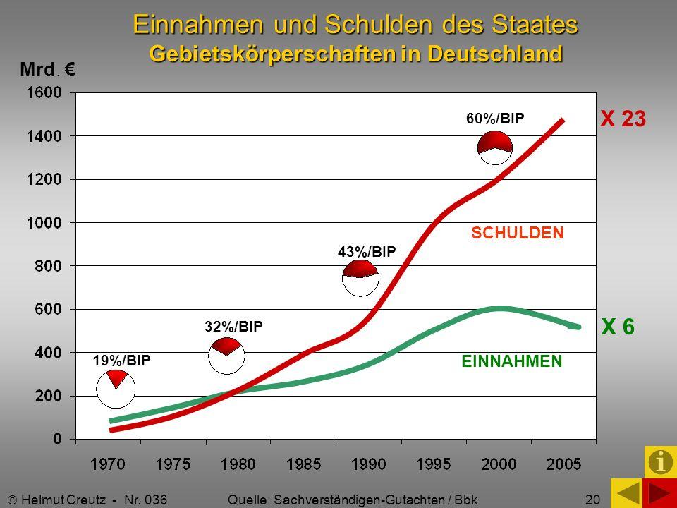 Einnahmen und Schulden des Staates Gebietskörperschaften in Deutschland