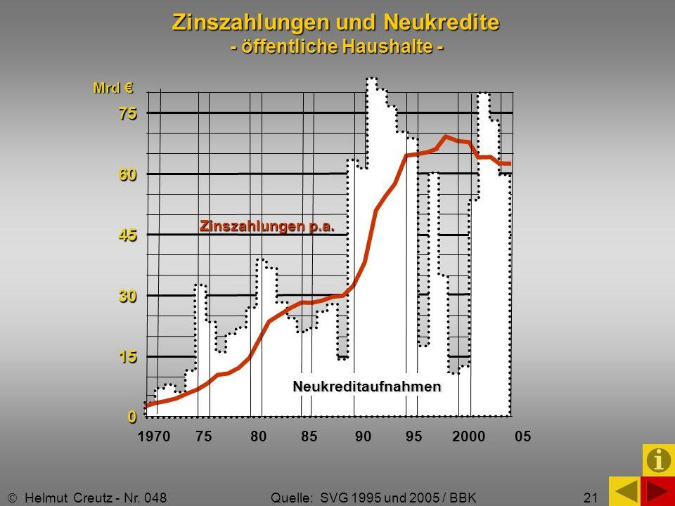 Zinszahlungen und Neukredite - öffentliche Haushalte -