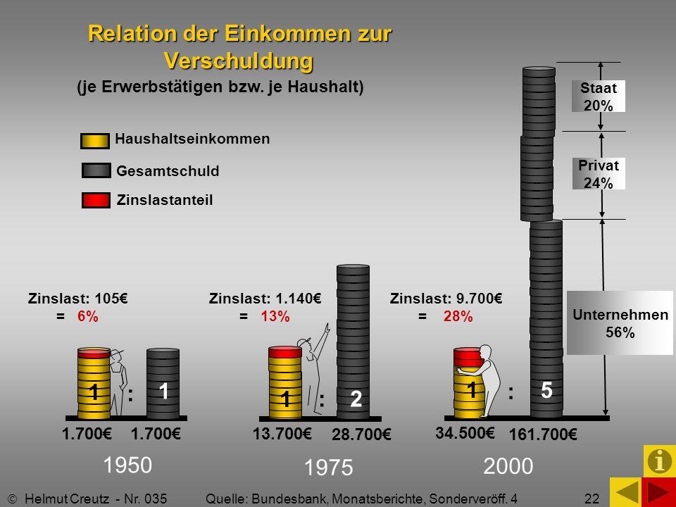 Relation der Einkommen zur Verschuldung