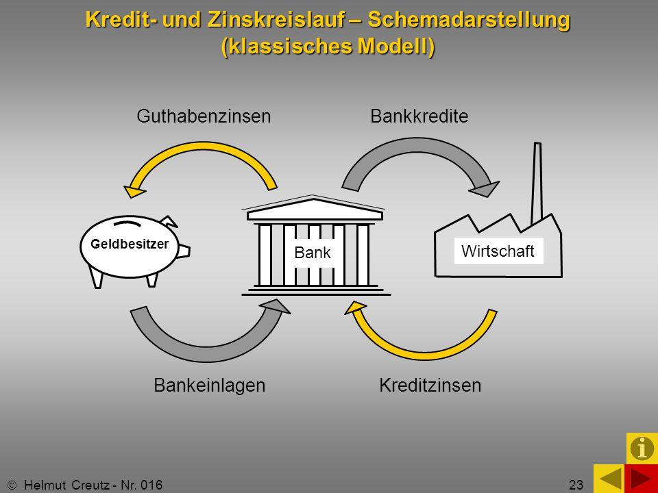 Kredit- und Zinskreislauf – Schemadarstellung (klassisches Modell)