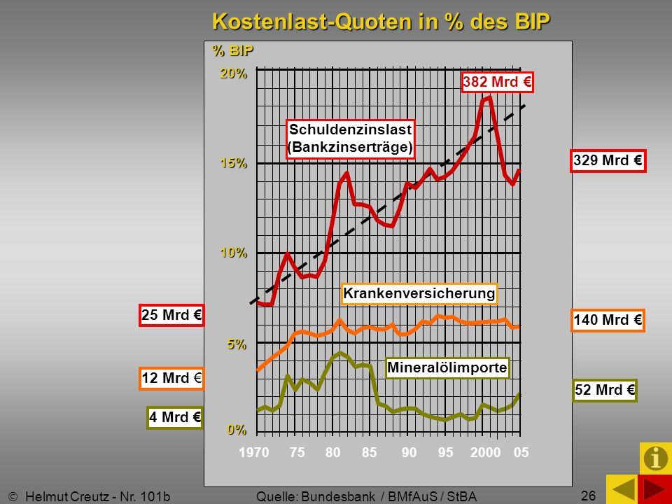 Kostenlast-Quoten in % des BIP