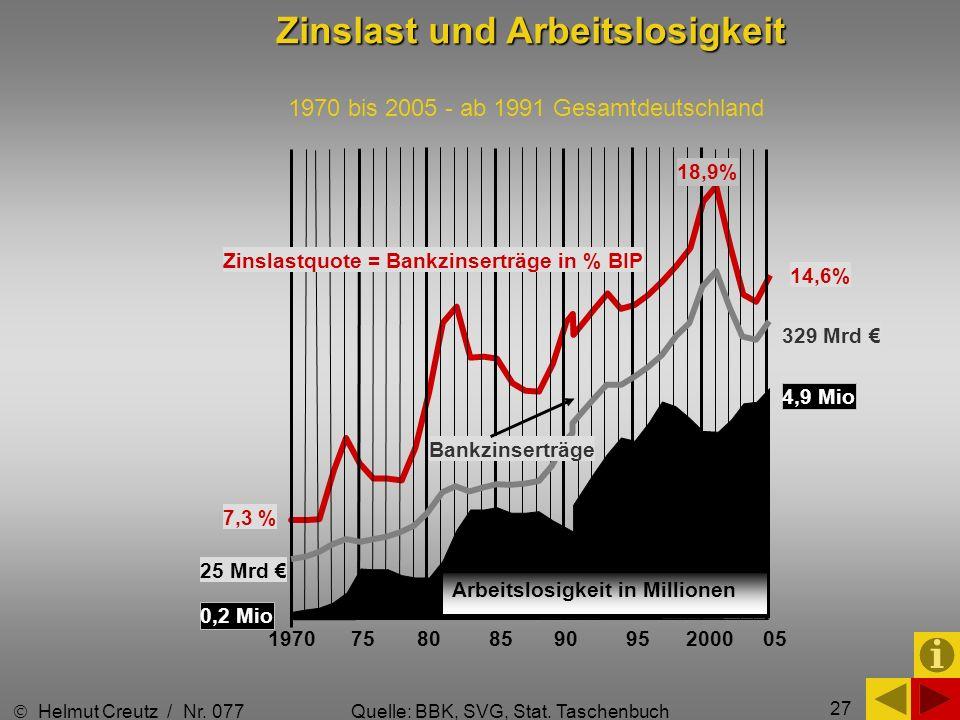 Zinslast und Arbeitslosigkeit