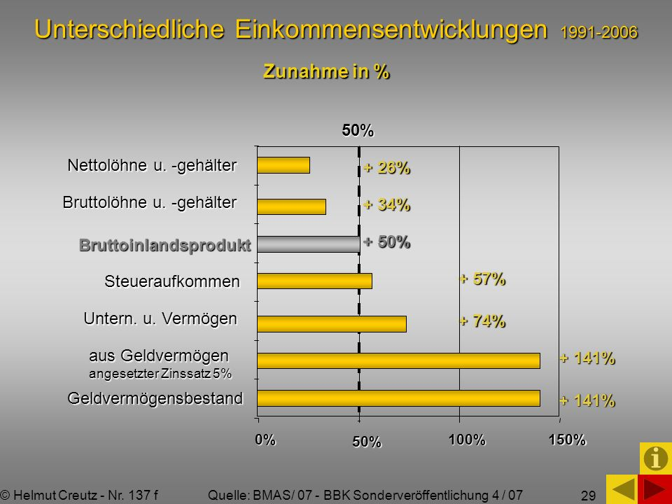 Unterschiedliche Einkommensentwicklungen 1991-2006