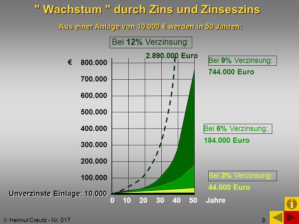 Wachstum durch Zins und Zinseszins