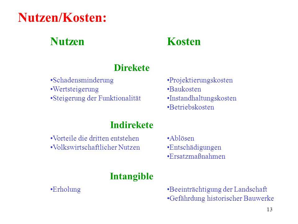 Nutzen/Kosten: Nutzen Kosten Direkete Indirekete Intangible