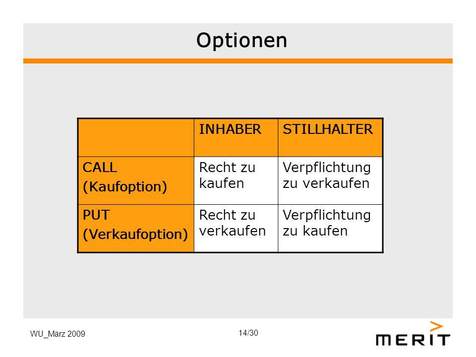 Optionen INHABER STILLHALTER CALL (Kaufoption) Recht zu kaufen