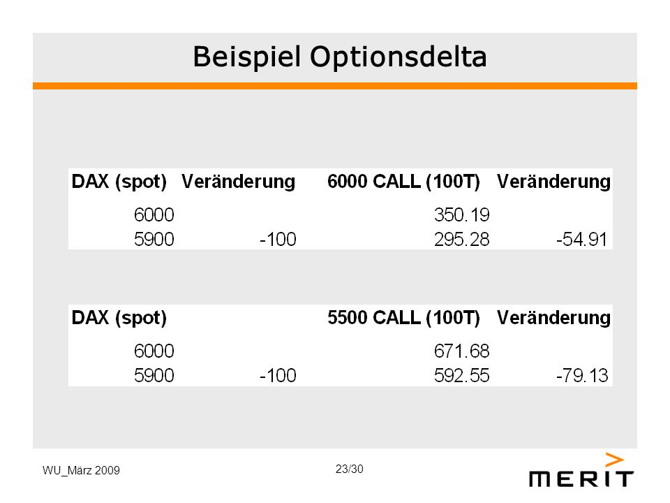 Beispiel Optionsdelta