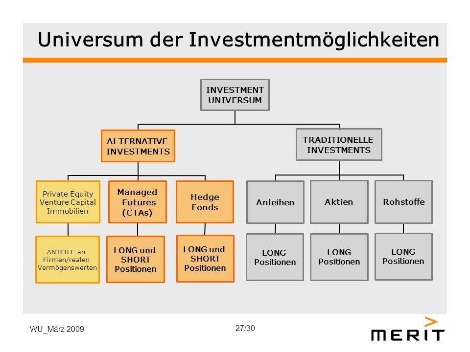 Universum der Investmentmöglichkeiten