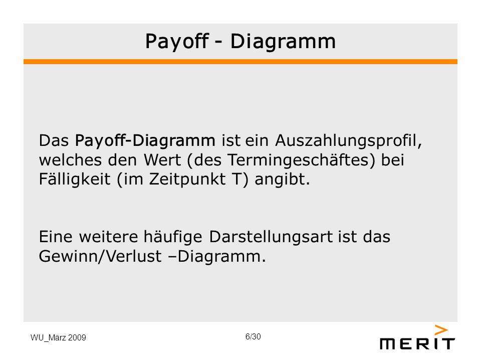 Payoff - Diagramm Das Payoff-Diagramm ist ein Auszahlungsprofil, welches den Wert (des Termingeschäftes) bei Fälligkeit (im Zeitpunkt T) angibt.