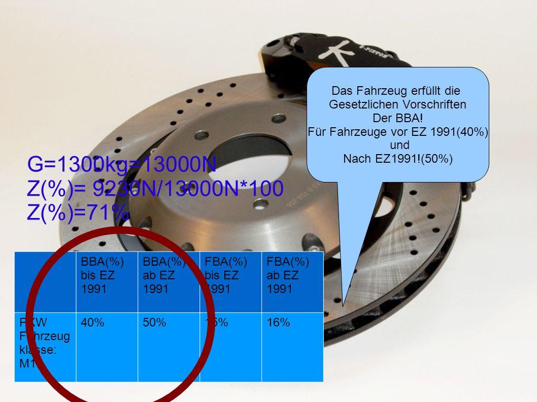 G=1300kg=13000N Z(%)= 9230N/13000N*100 Z(%)=71%