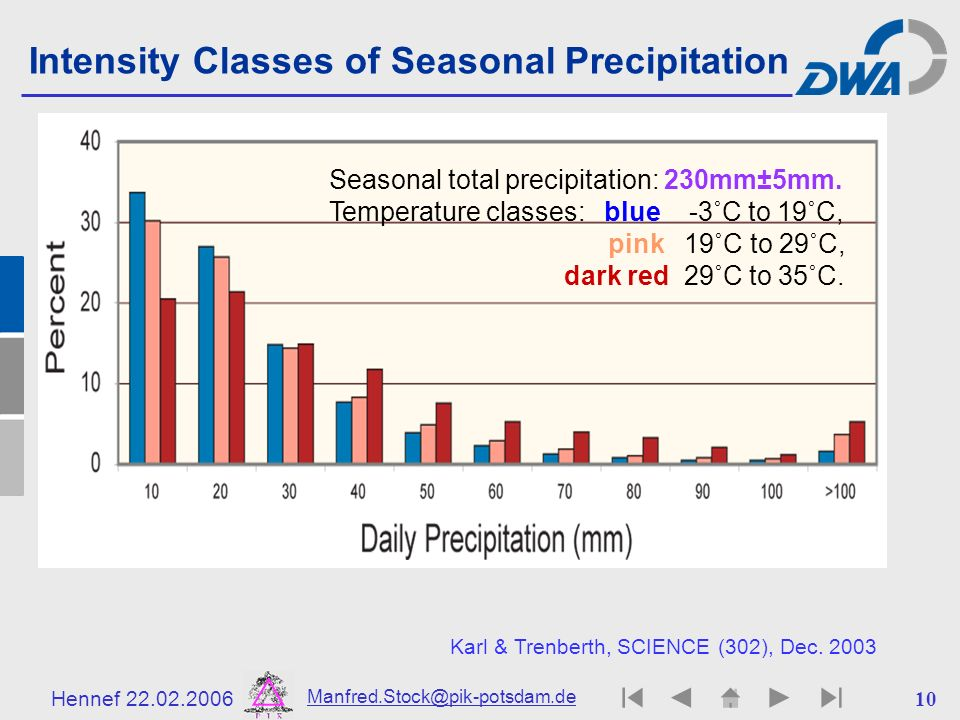 Intensity Classes of Seasonal Precipitation
