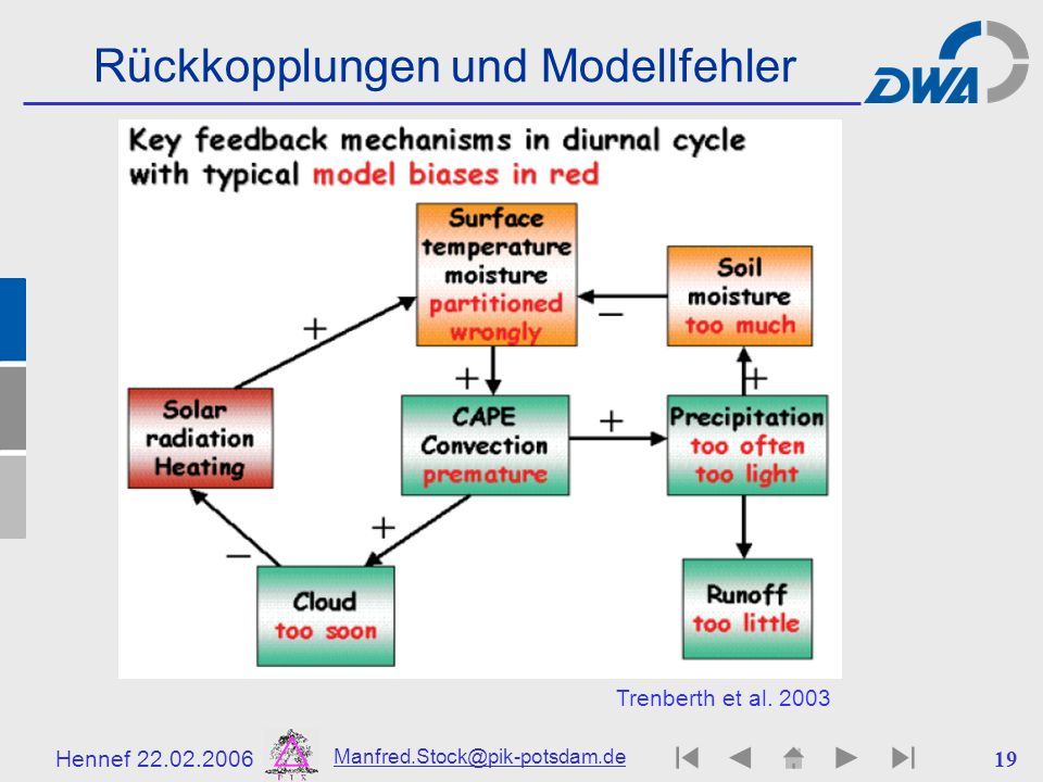 Rückkopplungen und Modellfehler