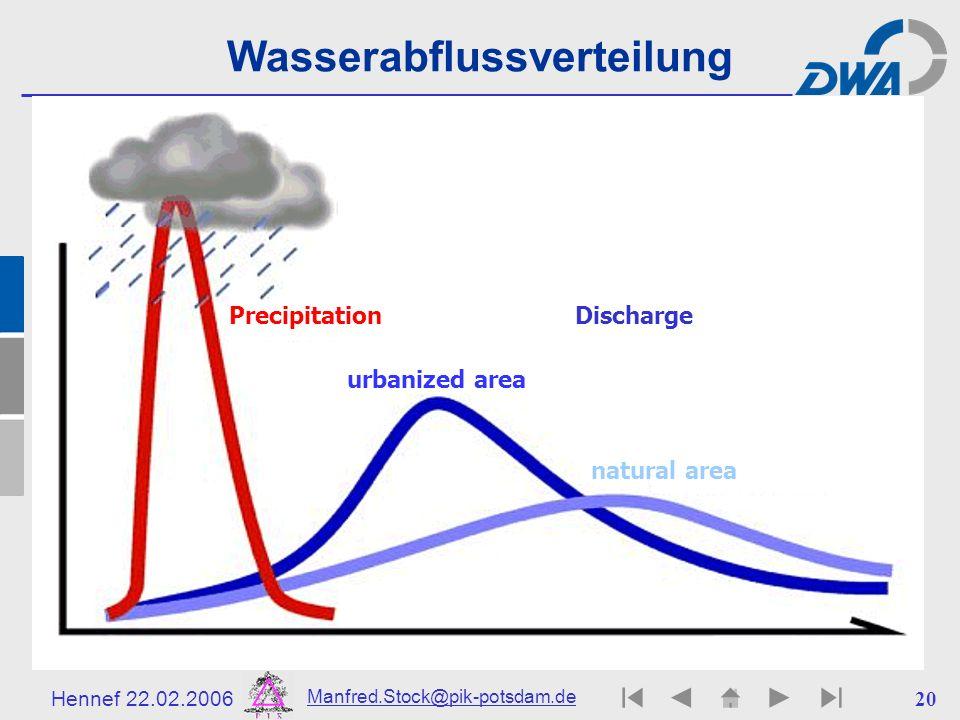 Wasserabflussverteilung