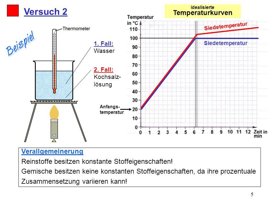 idealisierte Temperaturkurven