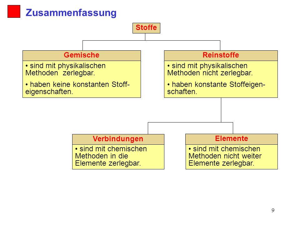 Exelent Reinstoffen Und Gemischen Arbeitsblatt Photo - Kindergarten ...
