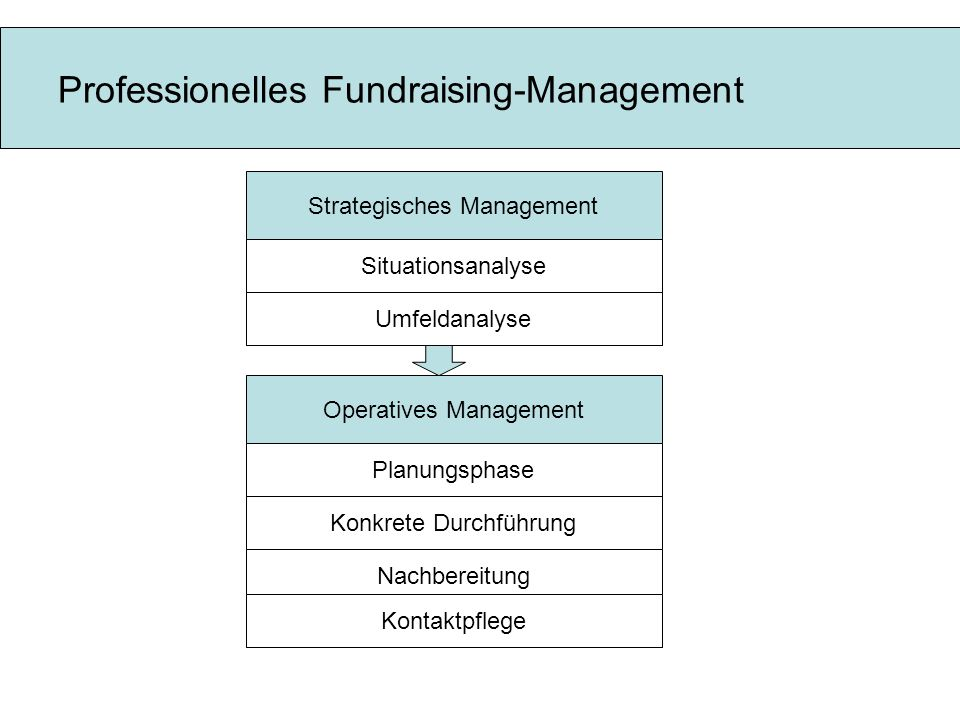Professionelles Fundraising-Management