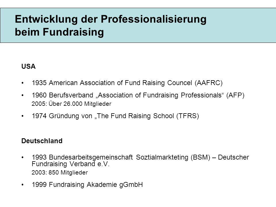 Entwicklung der Professionalisierung beim Fundraising