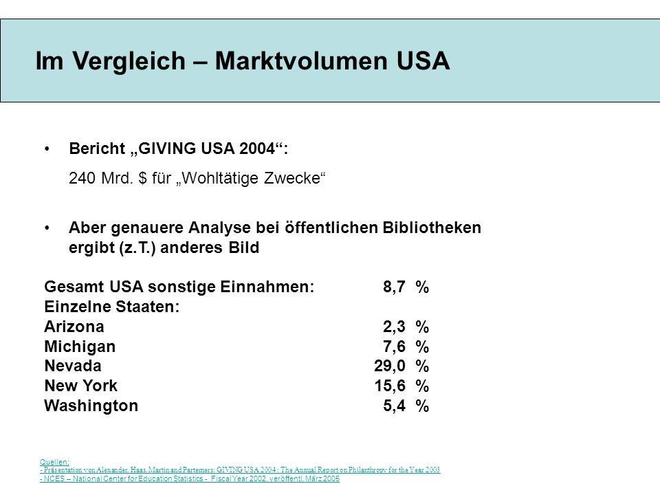Im Vergleich – Marktvolumen USA