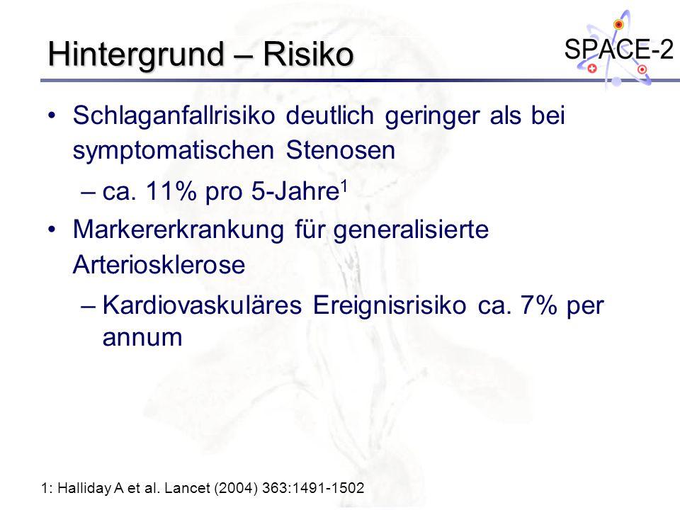 Hintergrund – Risiko Schlaganfallrisiko deutlich geringer als bei symptomatischen Stenosen. ca. 11% pro 5-Jahre1.