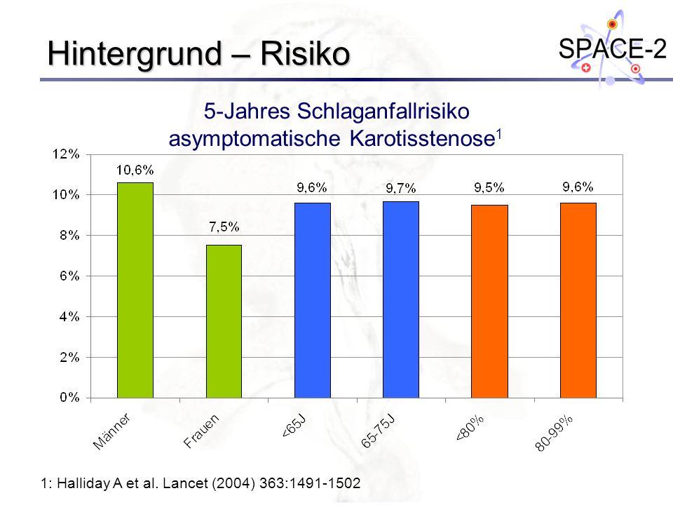 Hintergrund – Risiko 5-Jahres Schlaganfallrisiko