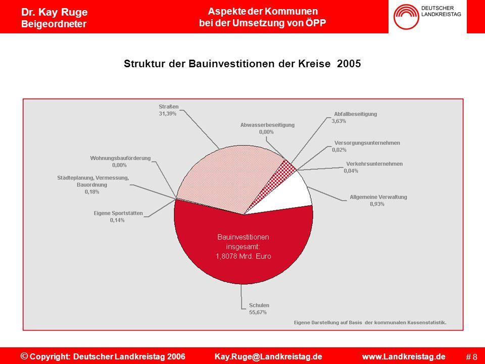 Struktur der Bauinvestitionen der Kreise 2005
