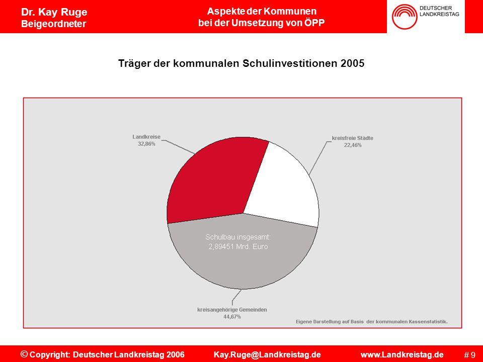 Träger der kommunalen Schulinvestitionen 2005