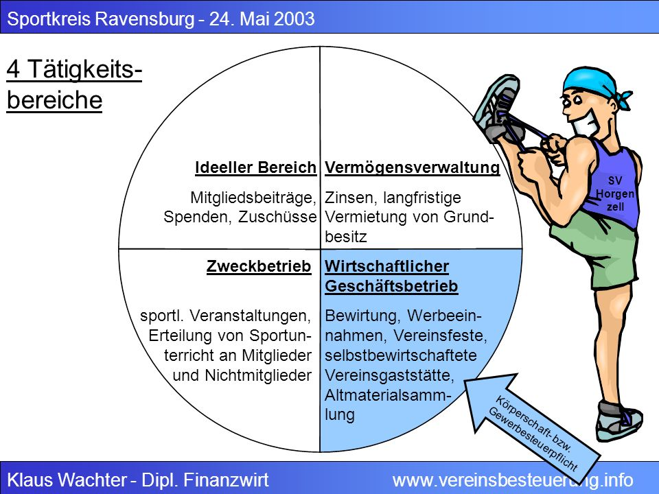 4 Tätigkeits-bereiche Sportkreis Ravensburg - 24. Mai 2003